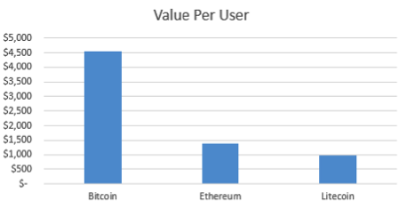 Value per user