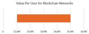 Value per user