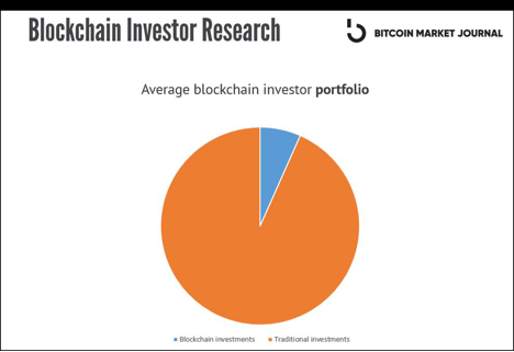 Blockchain investing