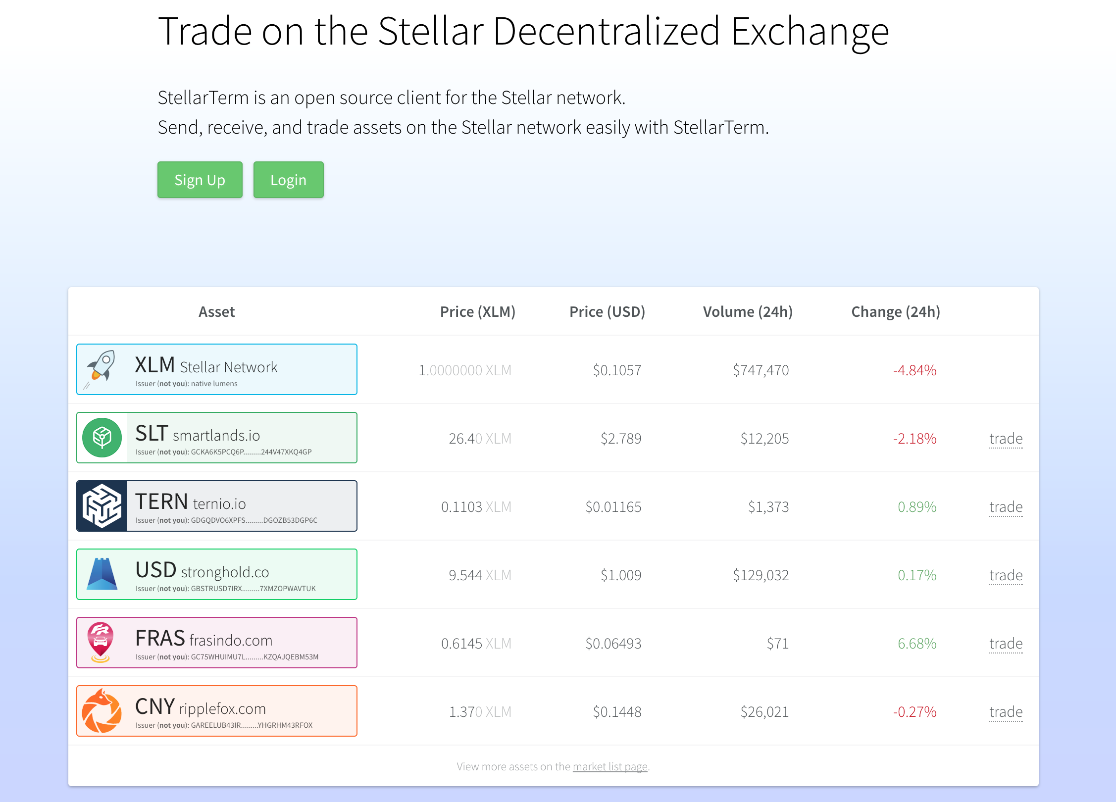 Trade on the Stellar Decentralized Exchange