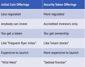 Initial coin offerings versus security token offerings.