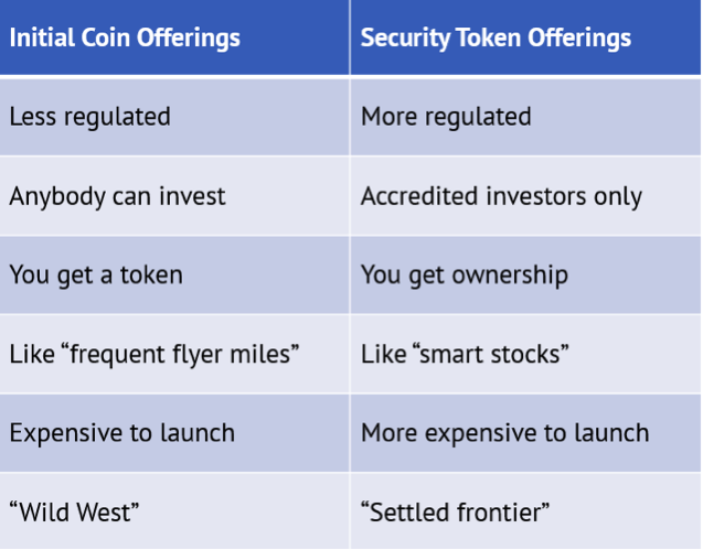 Initial coin offerings versus security token offerings.