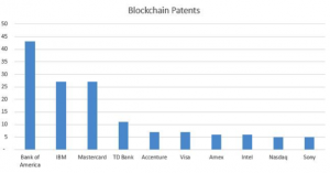 Blockchain patents graphical chart.