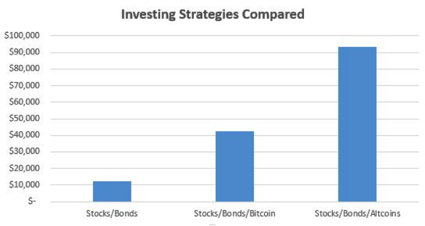 Investing strategies compared chart.