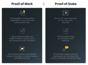 Side by side comparison of proof of work proof of stake.