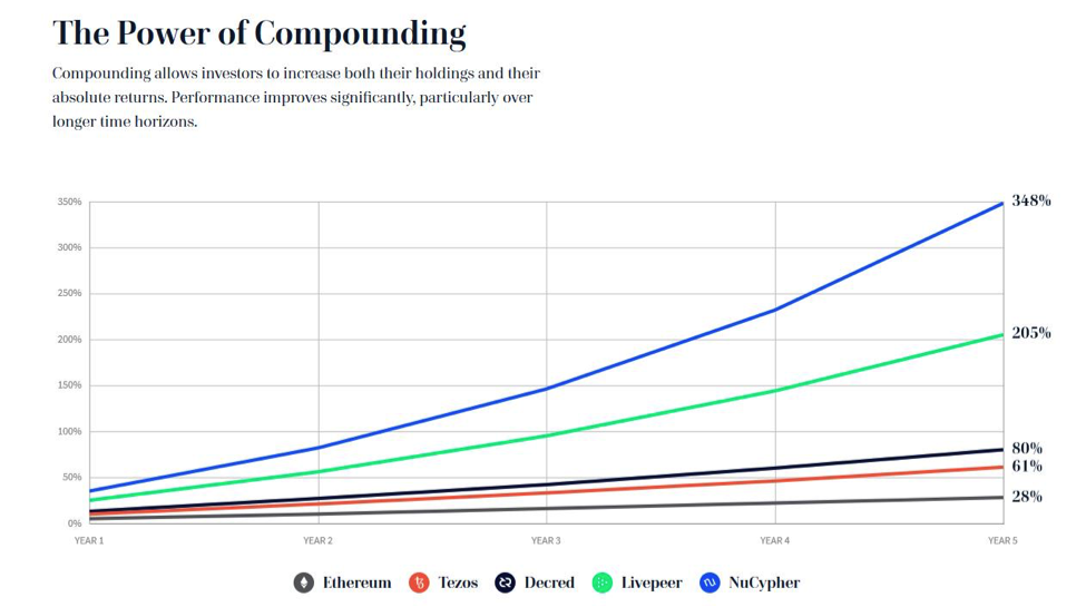 Compounding graph showing upward growth.