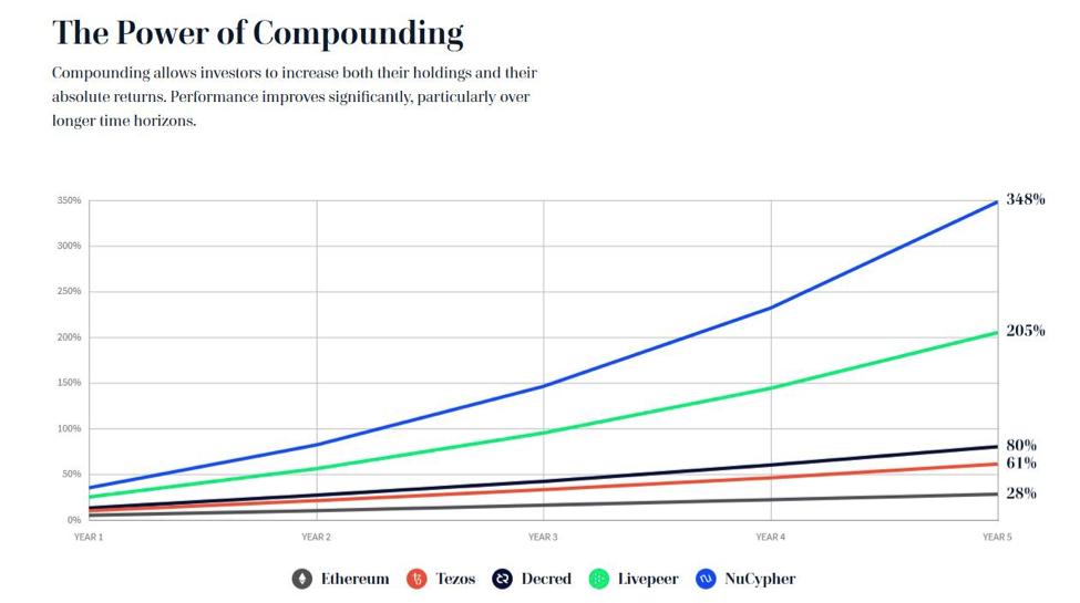 Compounding graph showing upward growth.