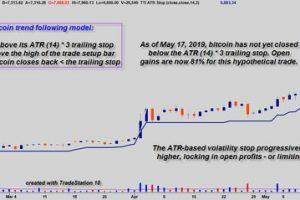 (Chart graphics: TradeStation 10)