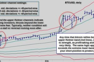 """Bitcoin Trading Tip: Why """"Selling into Strength"""" Makes Sense"""