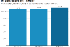 The Blockchain Portfolio That's Outperforming the Market