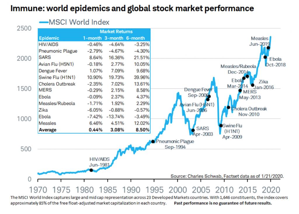 Immune: world epidemics and global stock market performance chart.