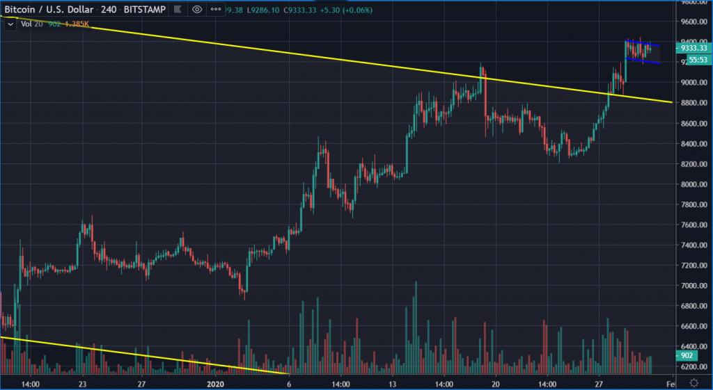 BTC/US dollar