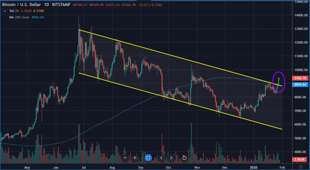 Bitcoin/USD chart.