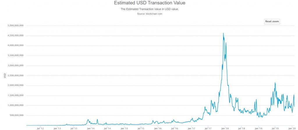 Estimated USD transaction value