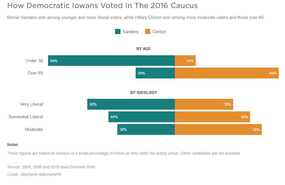 How democratic Iowans Voted in 2016 Caucus