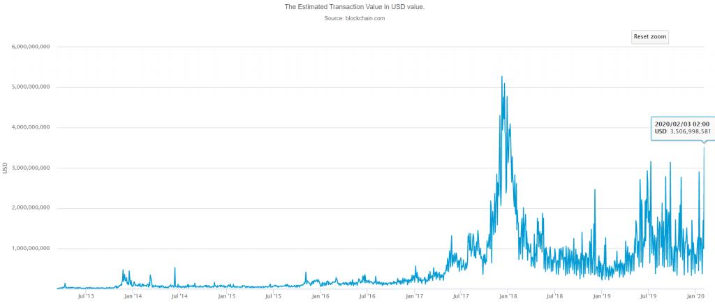 Est transaction value in USD