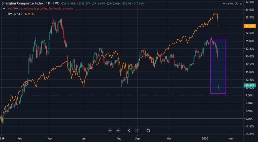 Shanghai composite index