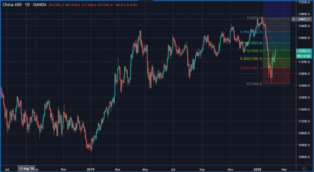 Chinese market data