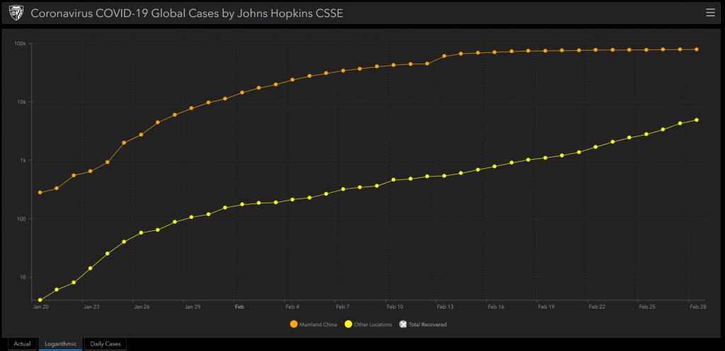 Coronavirus chart