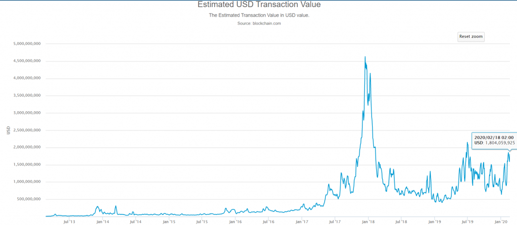 Estimated USD