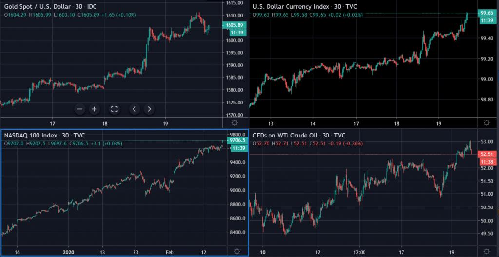 Goldspot USD index