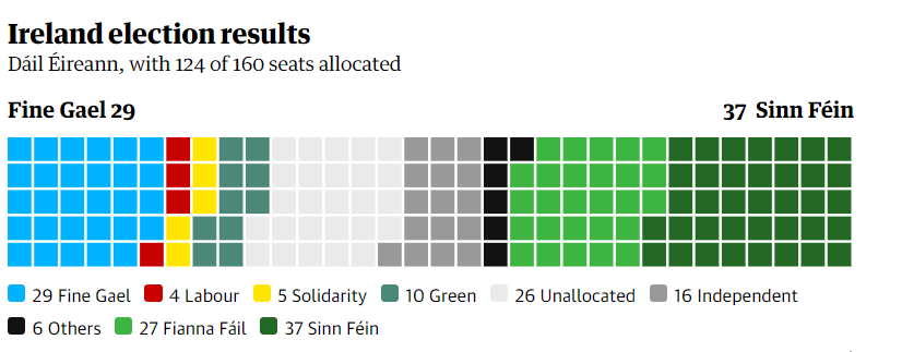 Ireland election results