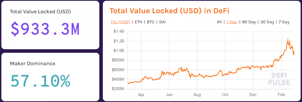 Total locked value