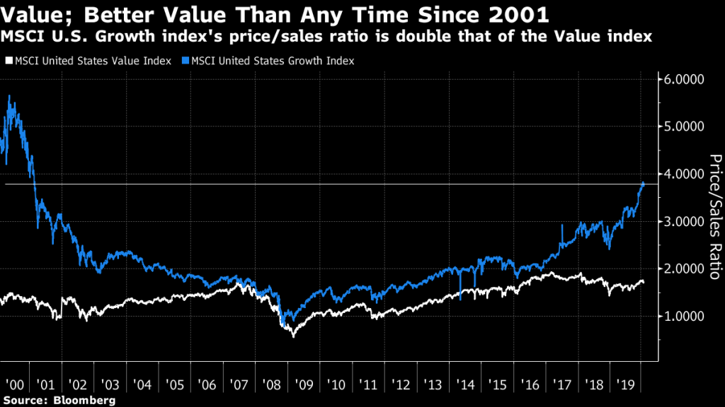 MSCI US growth index's price/sales ratio is double that of value index