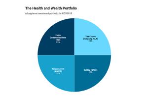 The Coronavirus Stock Portfolio