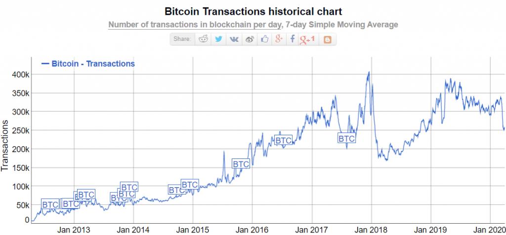 bitcoin trades per day