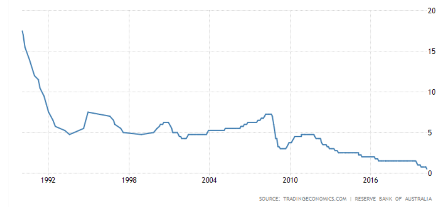 Australia rate chart