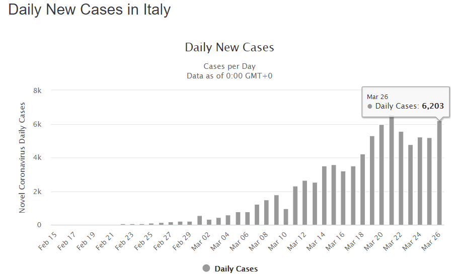 Daily new cases in Italy