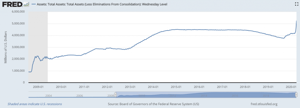 Federal reserve chart