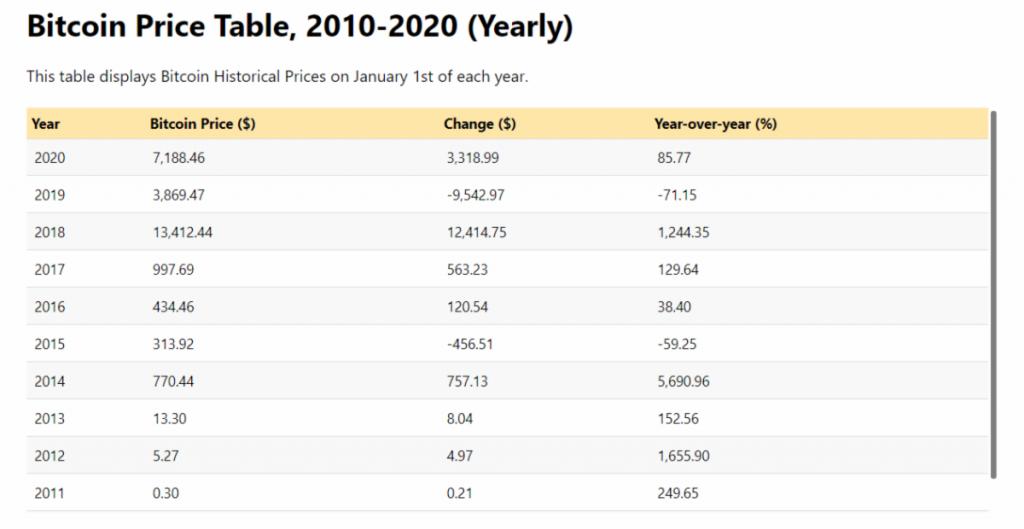Bitcoin price table