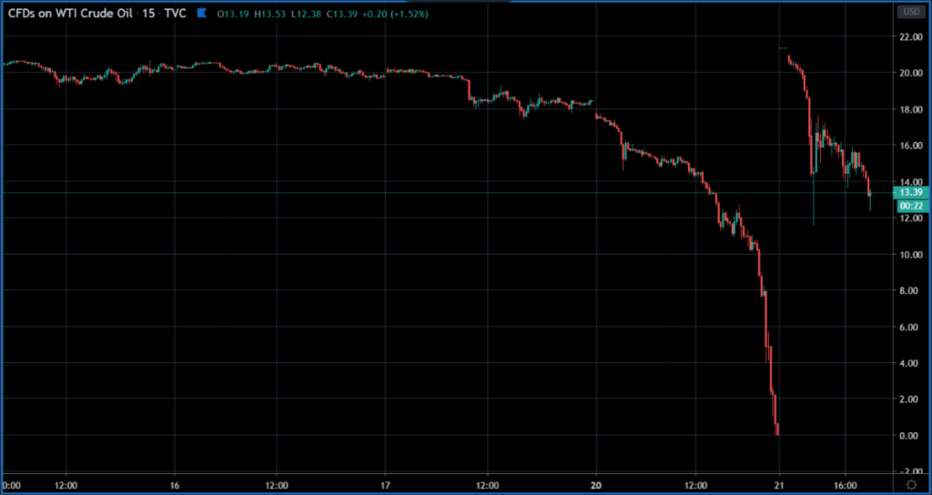 CFDs crude oil