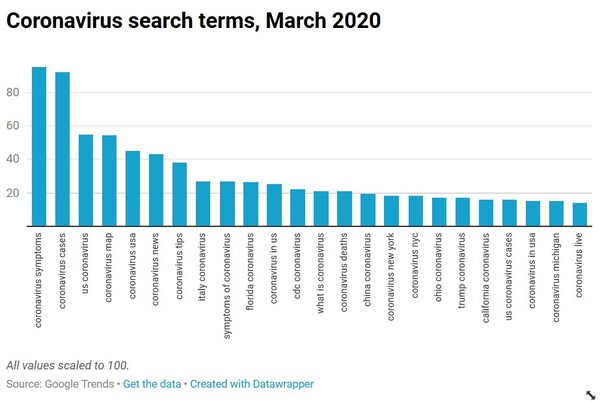 Coronavirus search queries chart