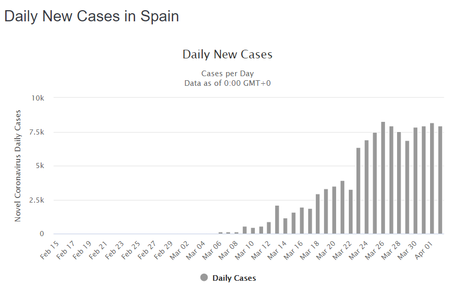 Daily new COVID-19 cases in Spain