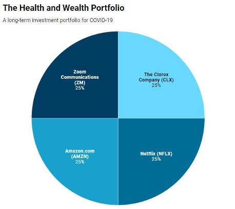 Health Wealth Portfolio Round chart