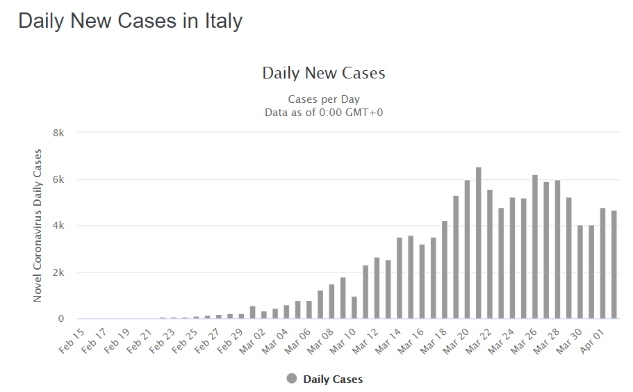 New cases of COVID-19 Italy