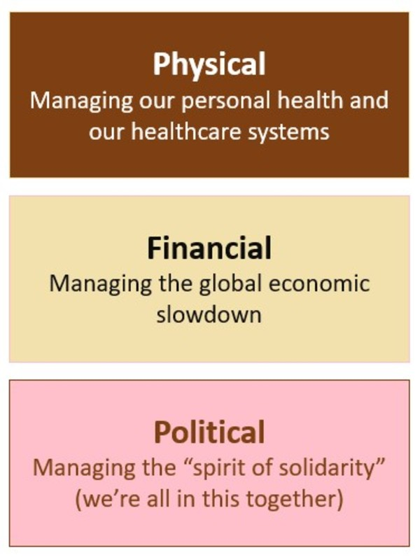 Physical Financial and Political