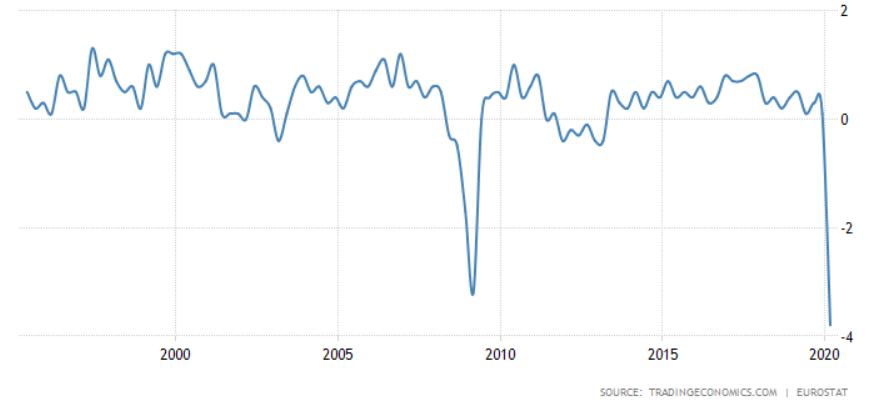 Worse economic contraction in Europe