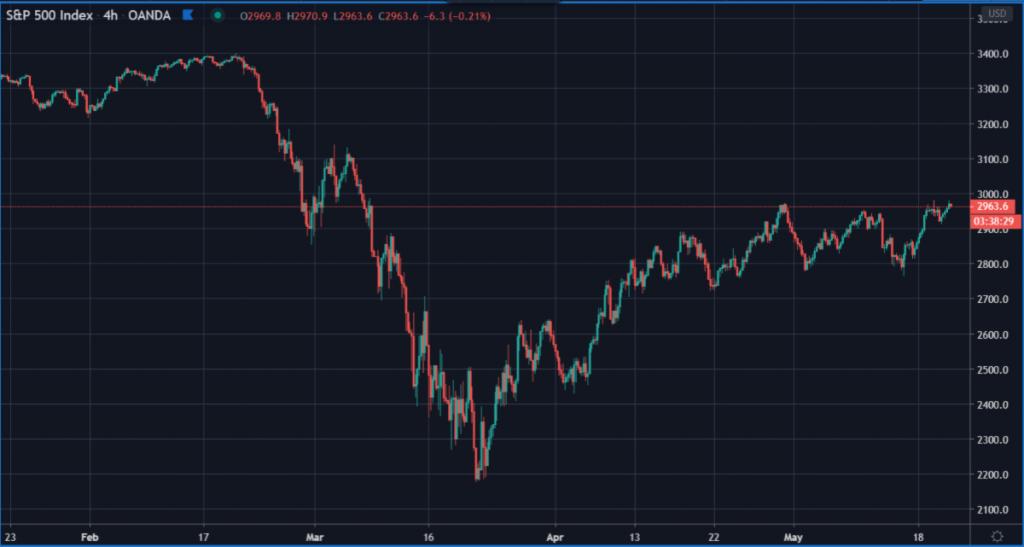 S&P Index