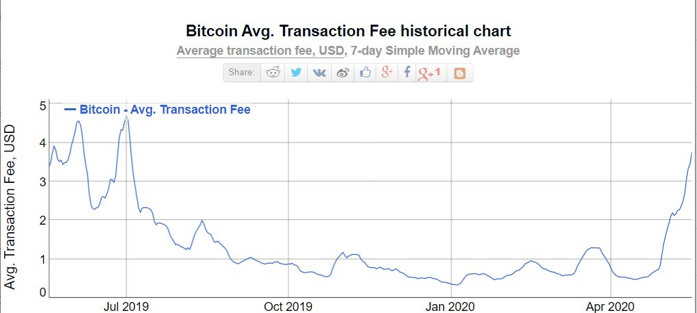 Bitcoin average