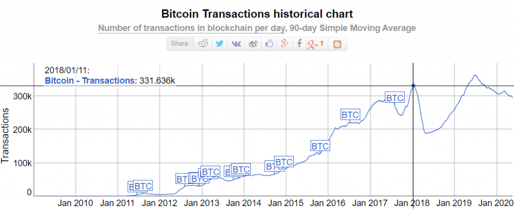 Bitcoin historical transactions chart.