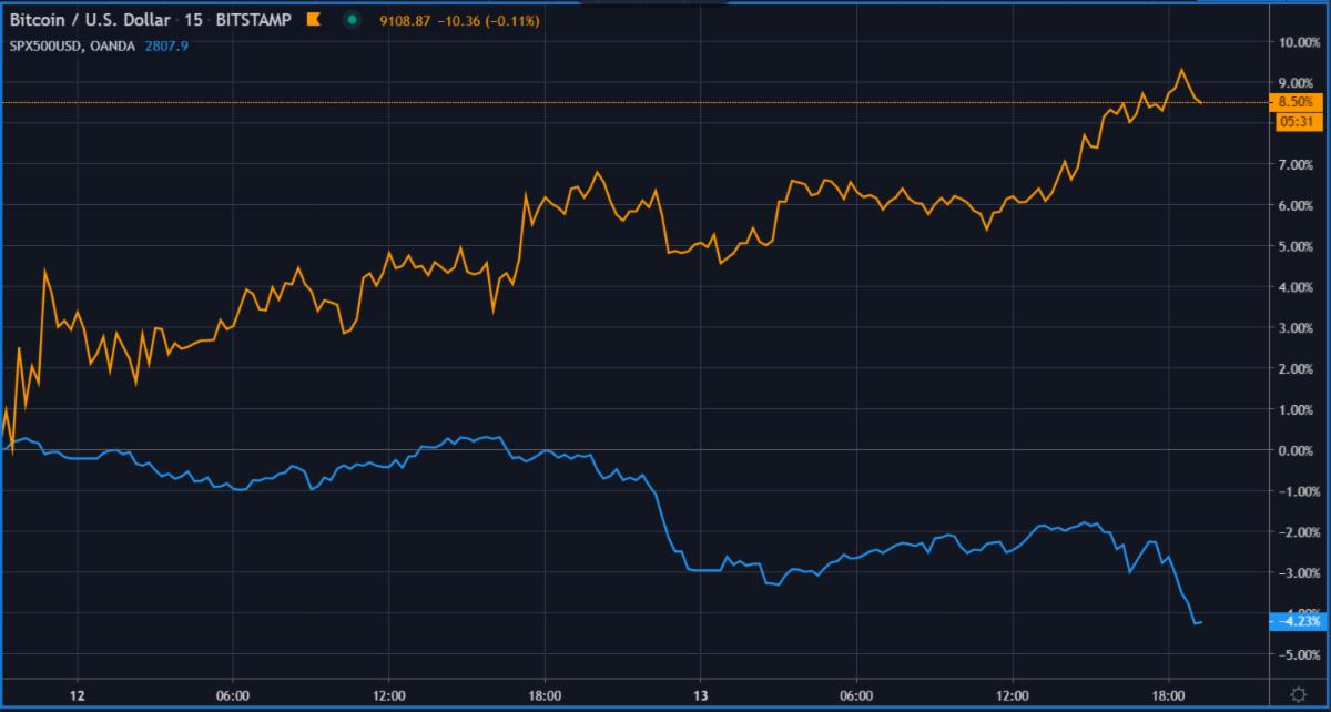 btc markets nivelul 3