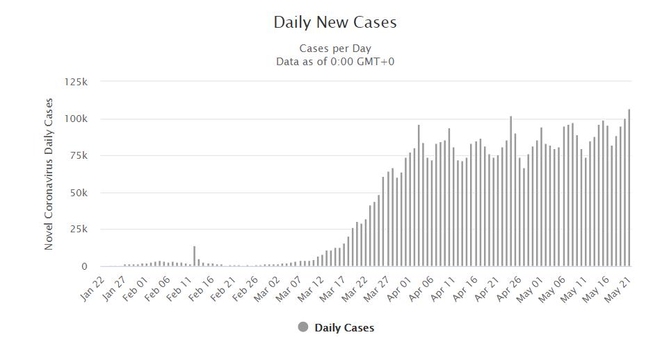 Coronavirus daily new cases chart.