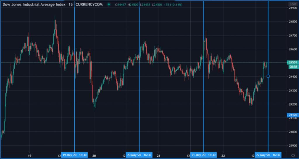 Dow Jones chart.
