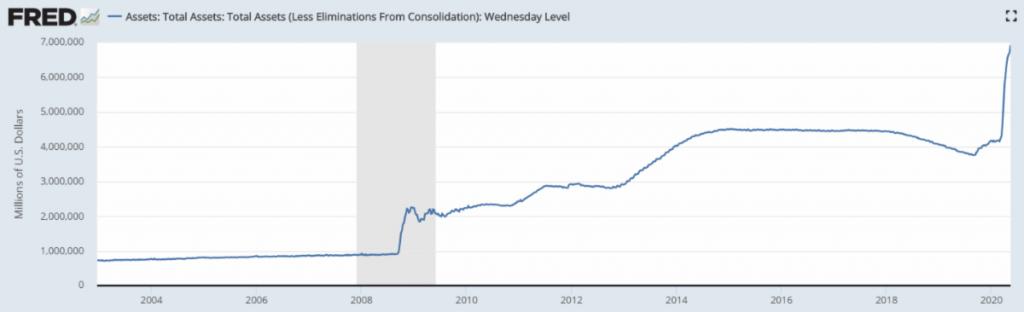 Total asset chart