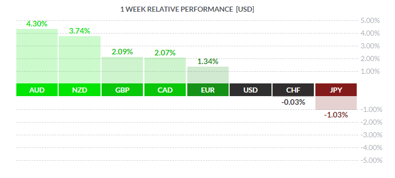 1 week relative performance