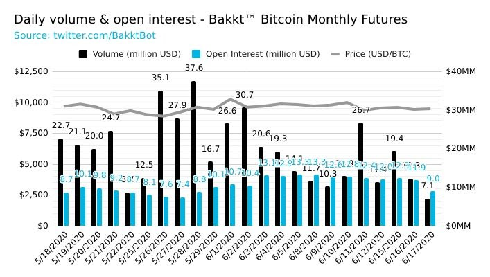Daily volume and open interest